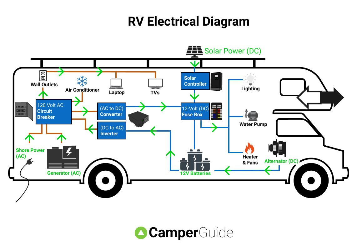 rv s power wiring diagram rv electrical diagram  wiring schematic   rv electrical diagram  wiring schematic